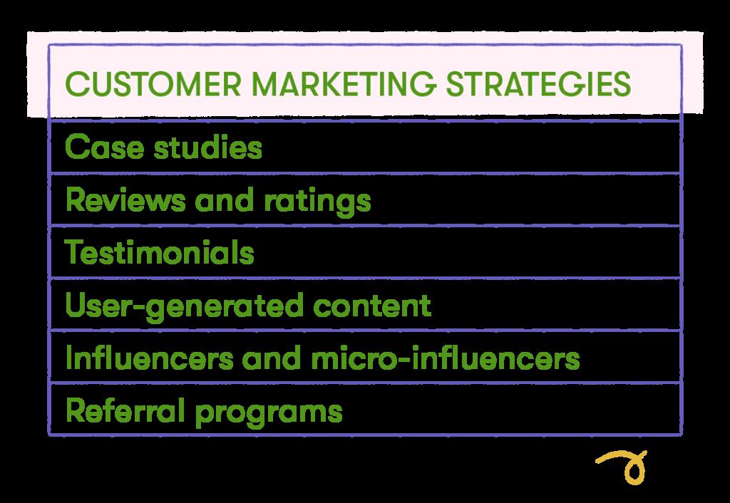 customer marketing strategies chart
