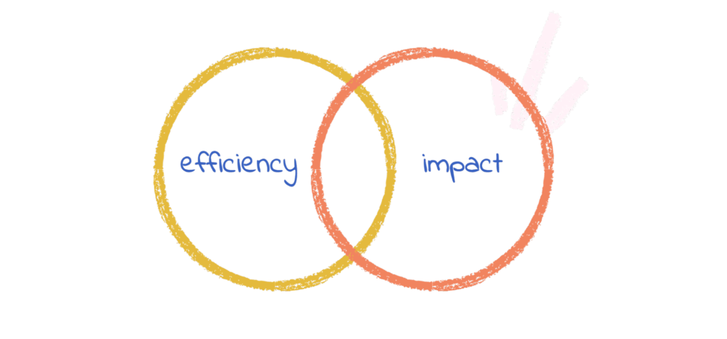 Efficiency and impact overlapping is critical for a help desk platform