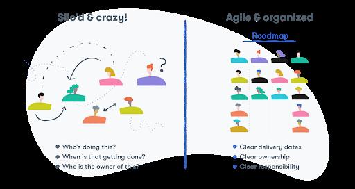 Agile and organized