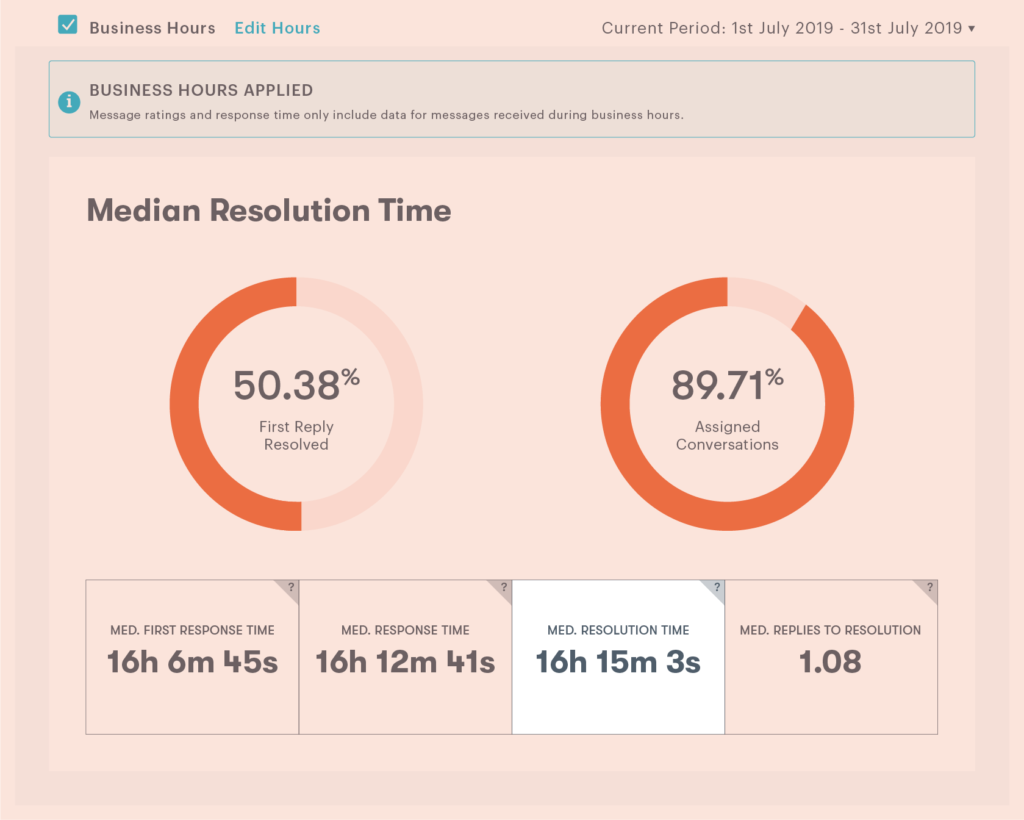 customer experience analytics dashboard with average resolution time