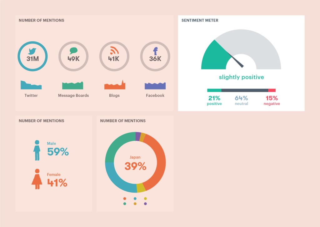 customer experience reporting dashboard for social sentiment