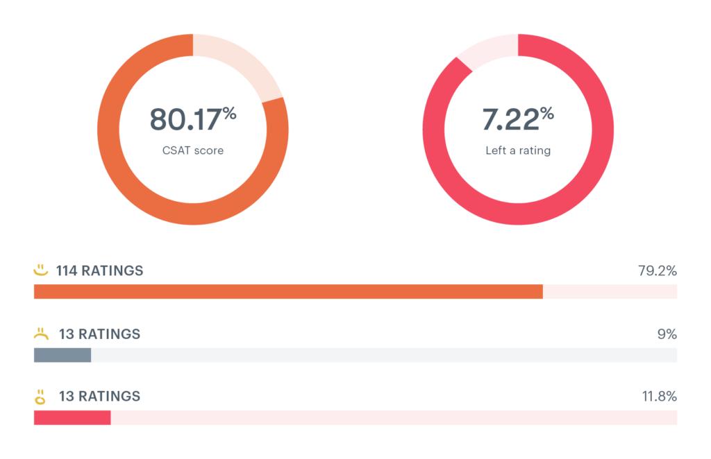 CX analytics dashboard showing CSAT scores