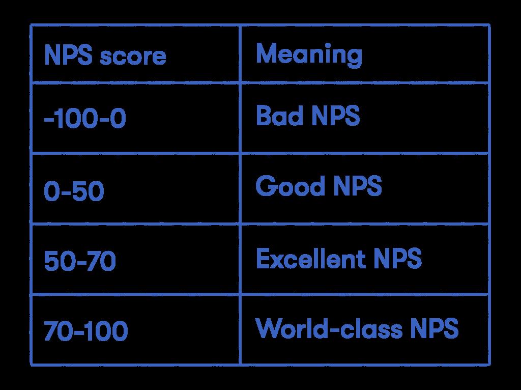 NPS score meaning