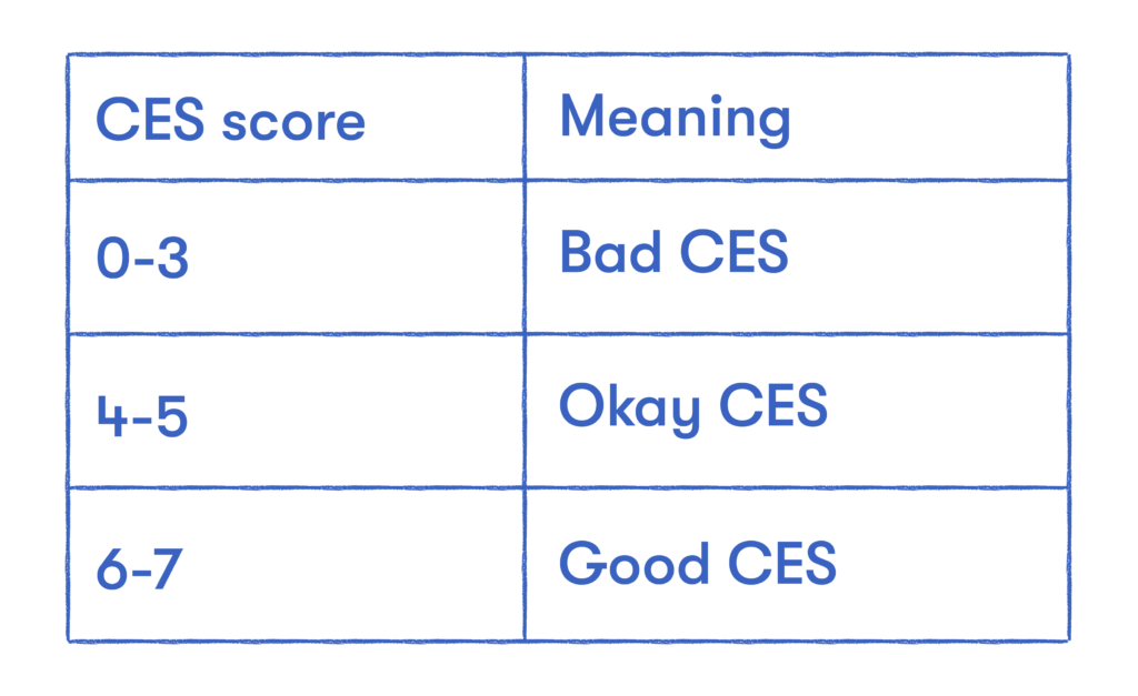 CES score meaning