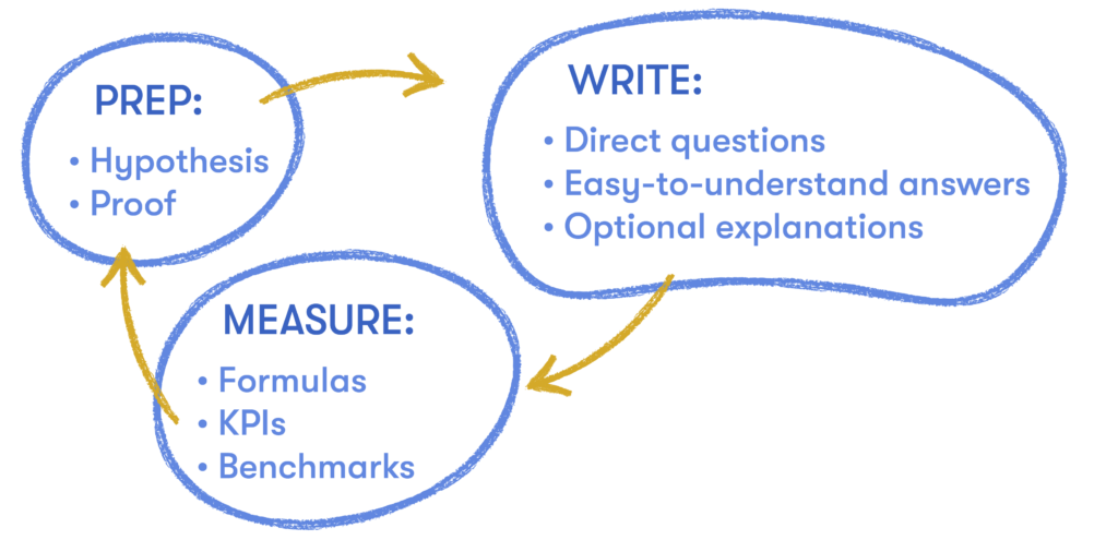 customer satisfaction survey process includes prepping your hypothesis, writing questions and answers, and measuring KPIs