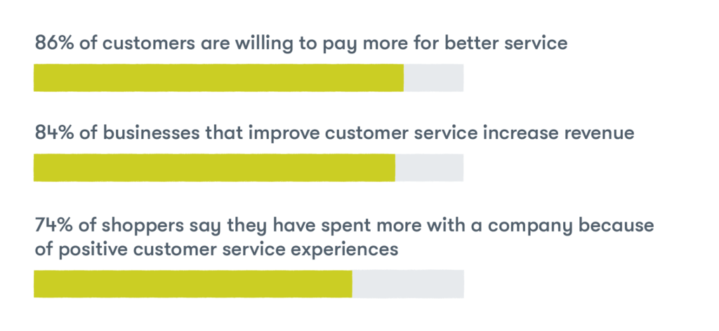 Good customer service drives growth  86% of customers are willing to pay more for better service; 84% of businesses that improve customer service increase revenue; And, 74% of shoppers say they have spent more with a company because of positive customer service experiences
