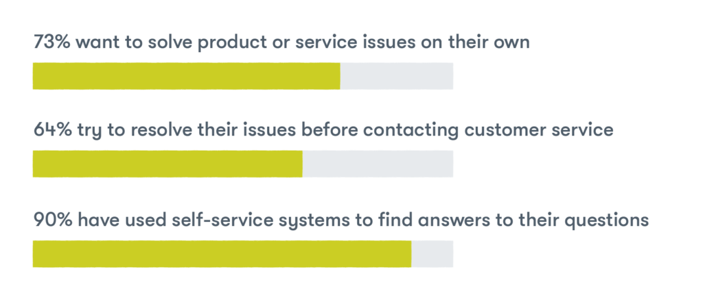 Control is a quality of good customer service  73% want to solve product or service issues on their own; 64% try to resolve their issues before contacting customer service; 90% have used self-service systems to find answers to their questions