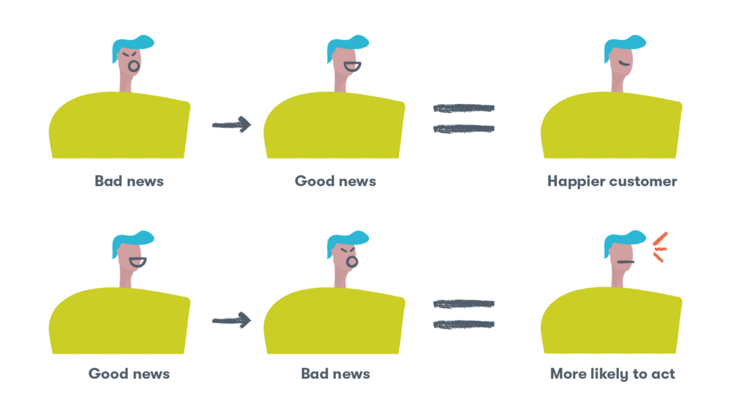 Two ways to tell customer service stories good news versus bad news
