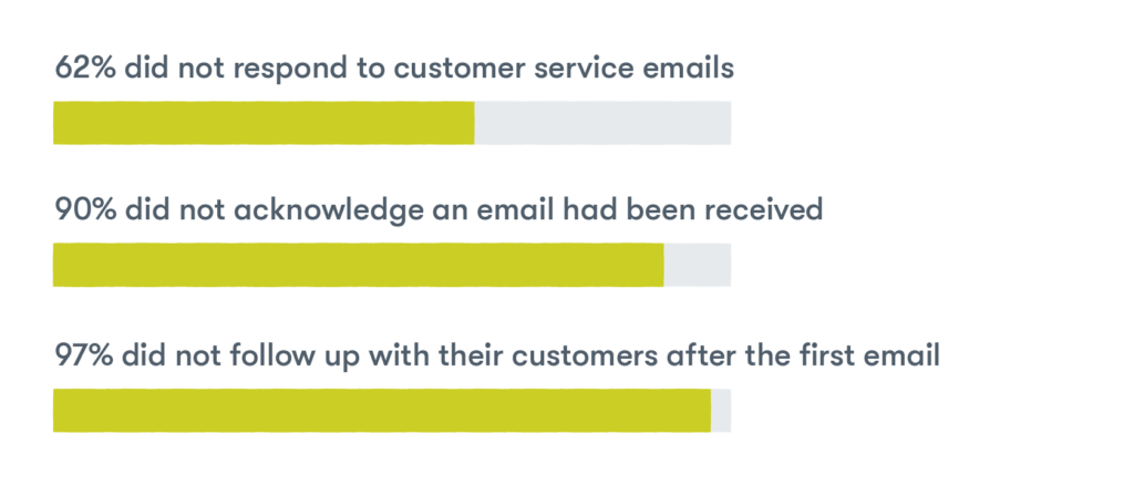 Companies of all sizes fail to communicate good customer service  62% did not respond to customer service emails; 90% did not acknowledge an email had been received; 97% did not follow up with their customers after the first email