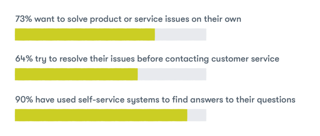 Self-service and customer service automation