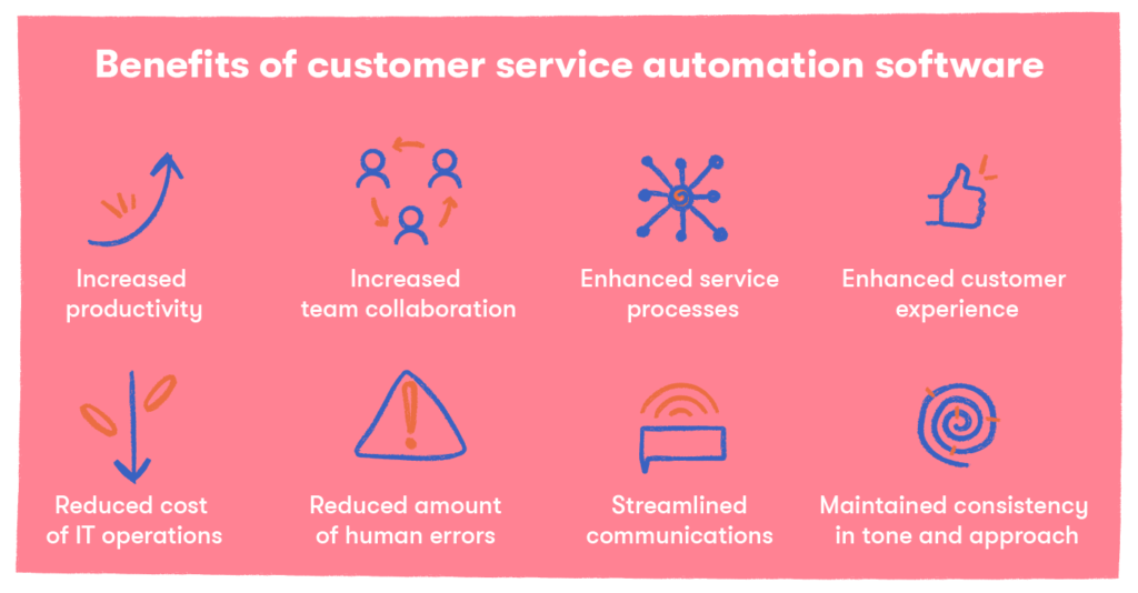 Benefits of customer service automation software — Increased productivity, Increased team collaboration, Enhanced service processes, Enhanced customer experience, Reduced cost of IT operations, Reduced amount of human errors, Streamlined communications, Maintained consistency in tone and approach