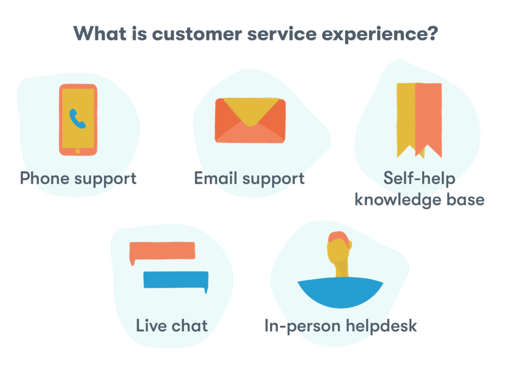 What is customer service experience? The experience derived from phone support, email support, self-help knowledge bases, live chat, and in-person helpdesks.