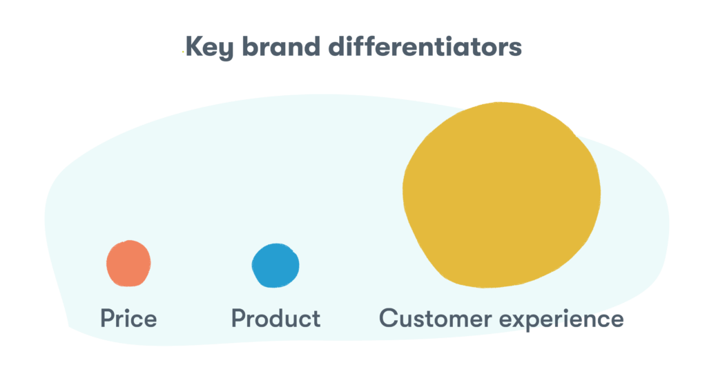 customer service experience will overtake price and product as the key brand differentiator.