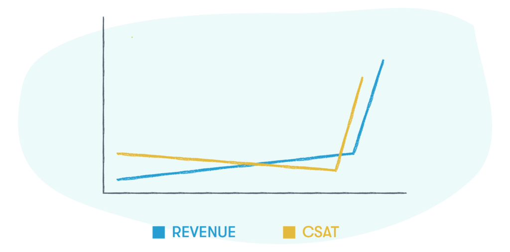 good customer service experience leads to improved CSAT and higher revenue
