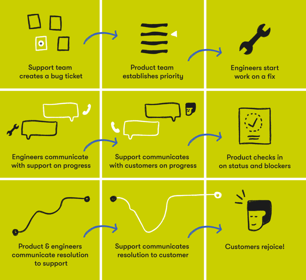 why customer service is important reason 10 efficiency