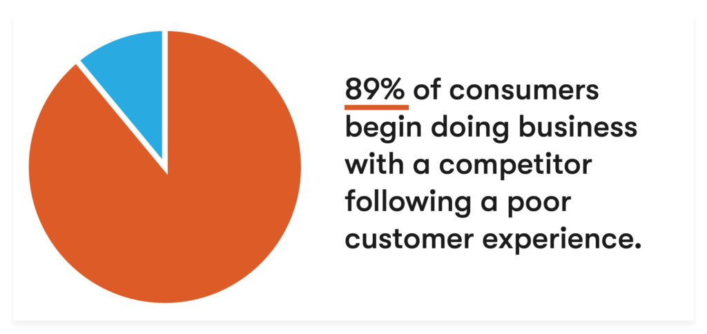 why customer service is important reason 4 churn