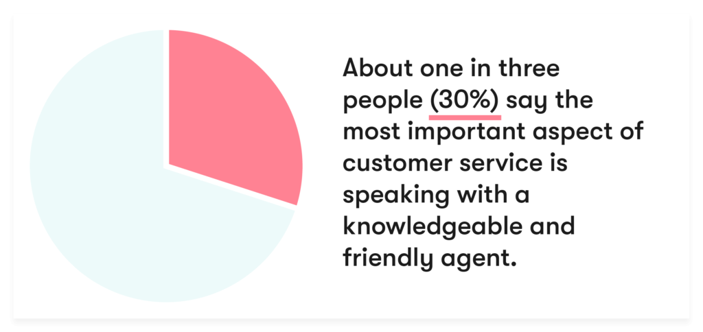 30% of people say the most important aspect of customer service is speaking with a knowledgeable and friendly agent.