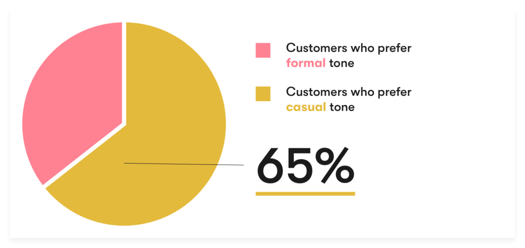 65% of customers prefer casual tone