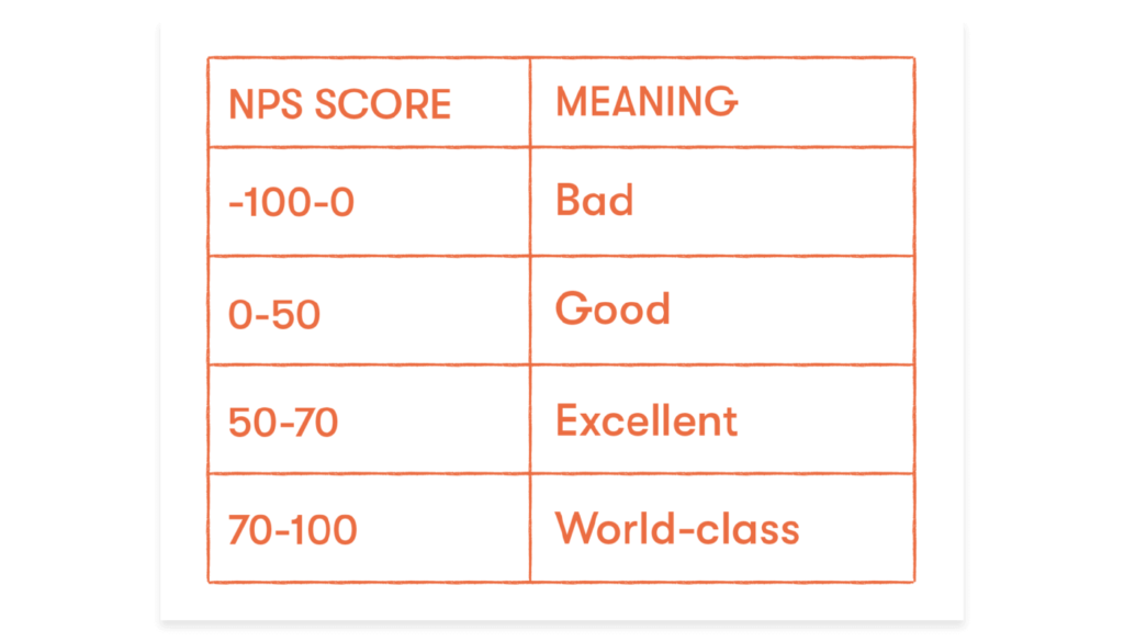 nps scores and their meanings