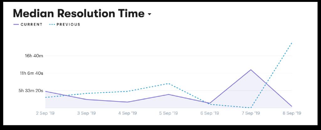customer service metric 3 average resolution time