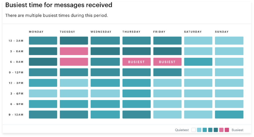 image of busiest time tracker in groove inbox