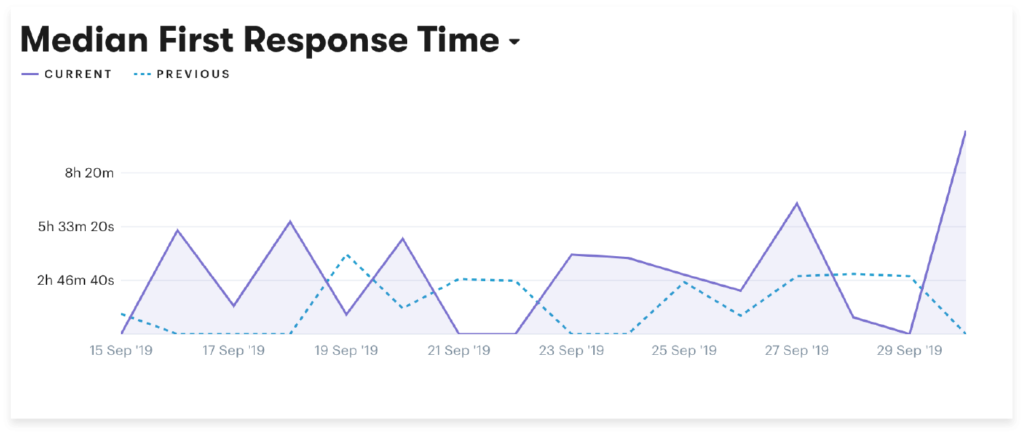 customer service metric 5 average first response time