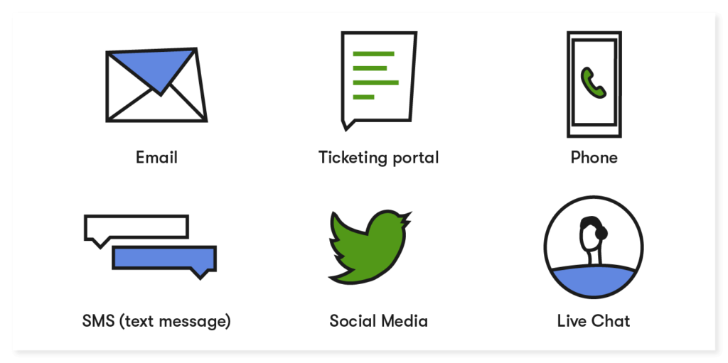 communication channels: email, ticketing, phone, SMS, social media, live chat