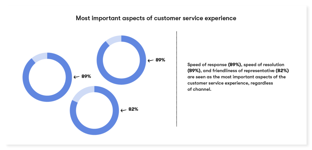 most important aspects of customer experience include both speed and friendliness