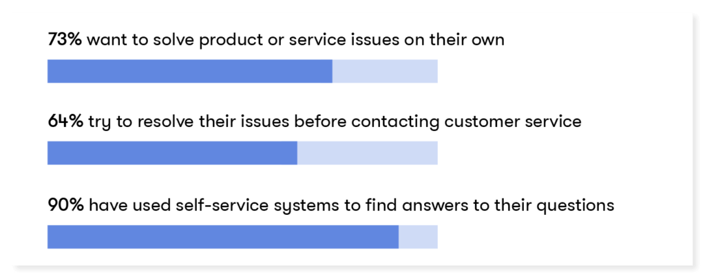 90% of shoppers use self-service to find answers