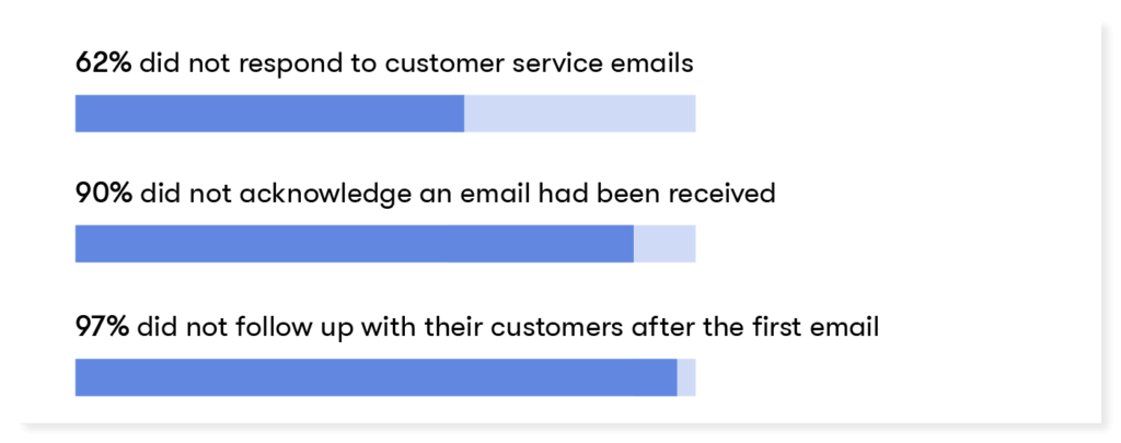 62% did not respond to customer service emails  90% did not acknowledge an email had been received  97% did not follow up with their customers are the first email