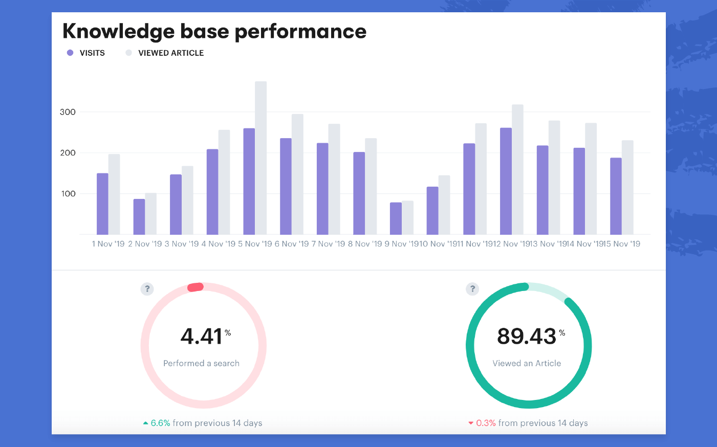 knowledge base metrics example