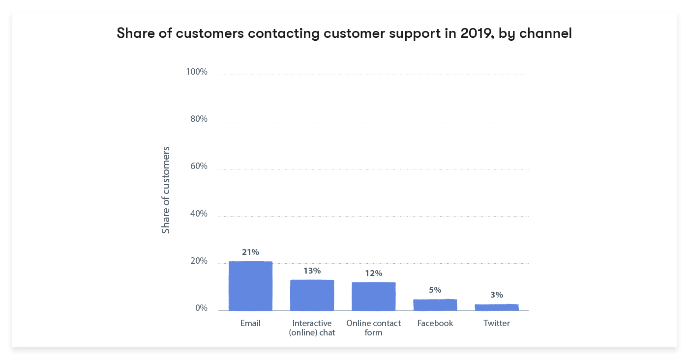 Share of customers contacting online support channels in 2019