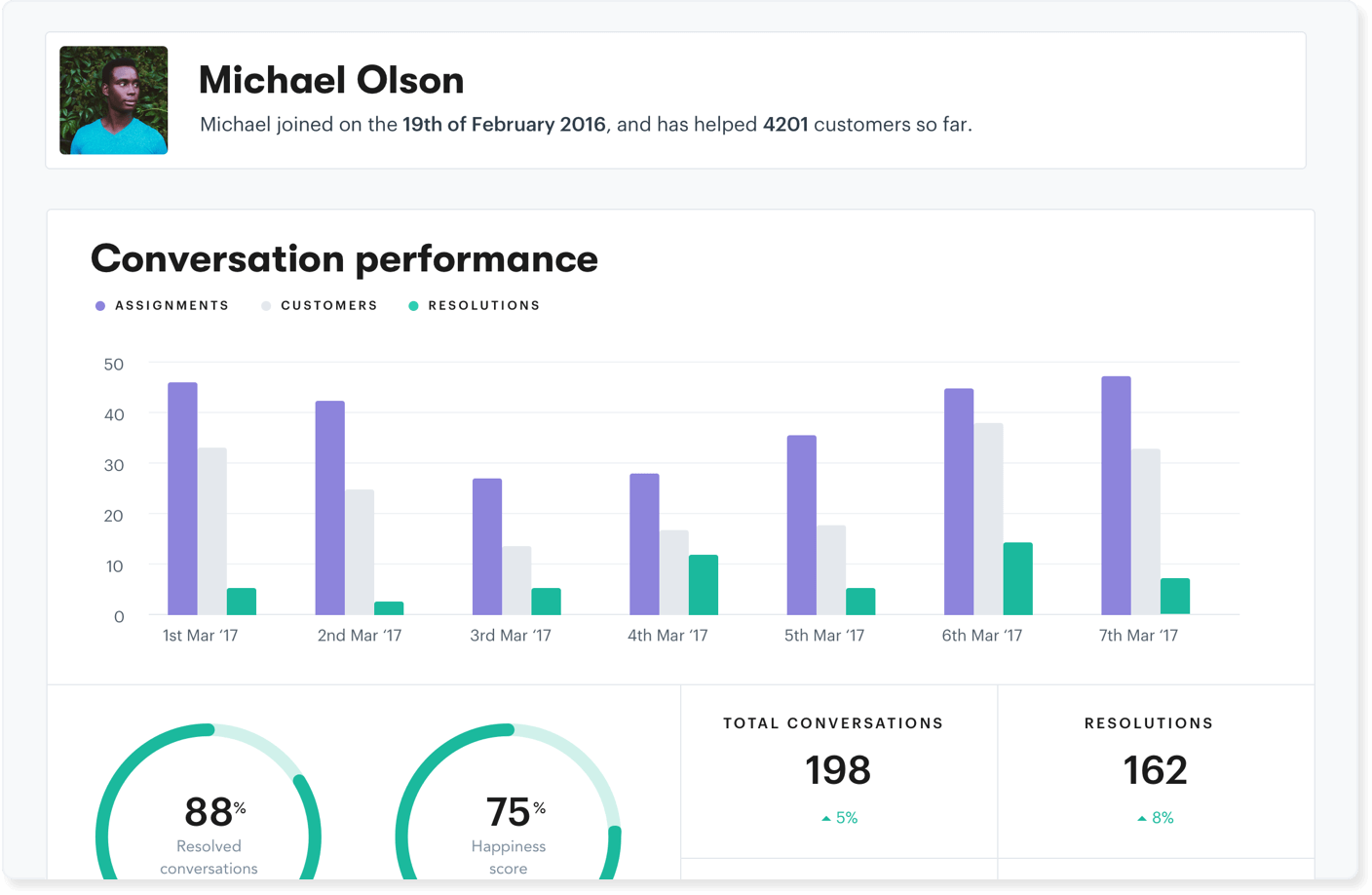 Example help desk dashboard for performance