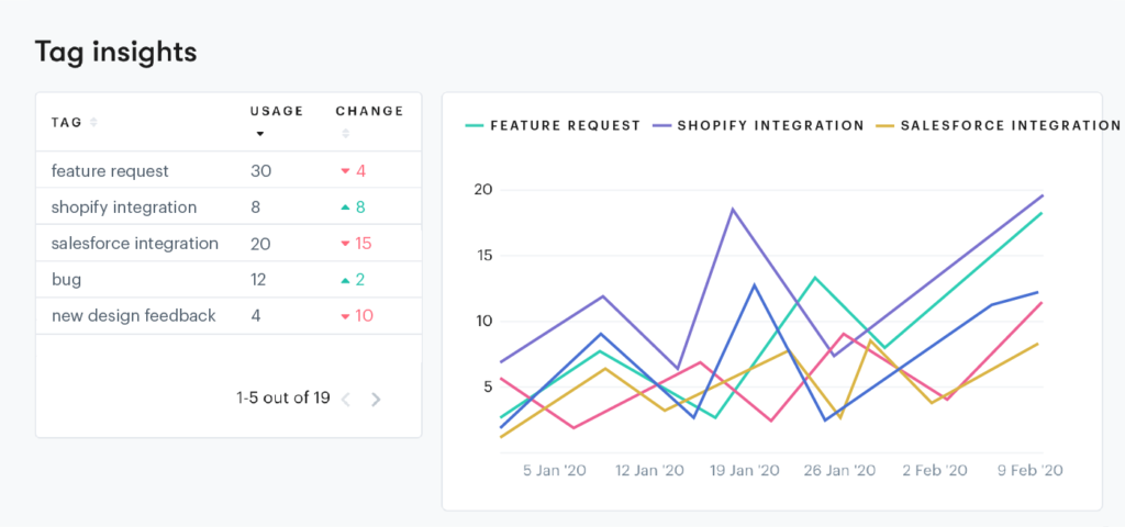 tracking tags over a month using a customer service ticketing system