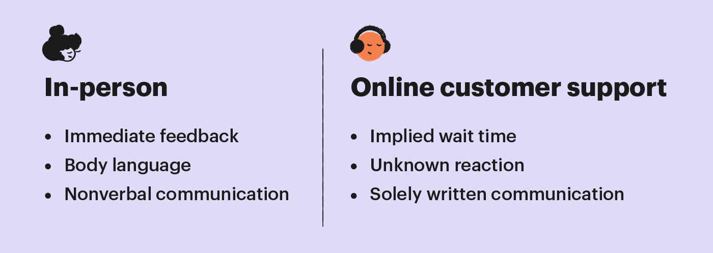 in person vs online customer support