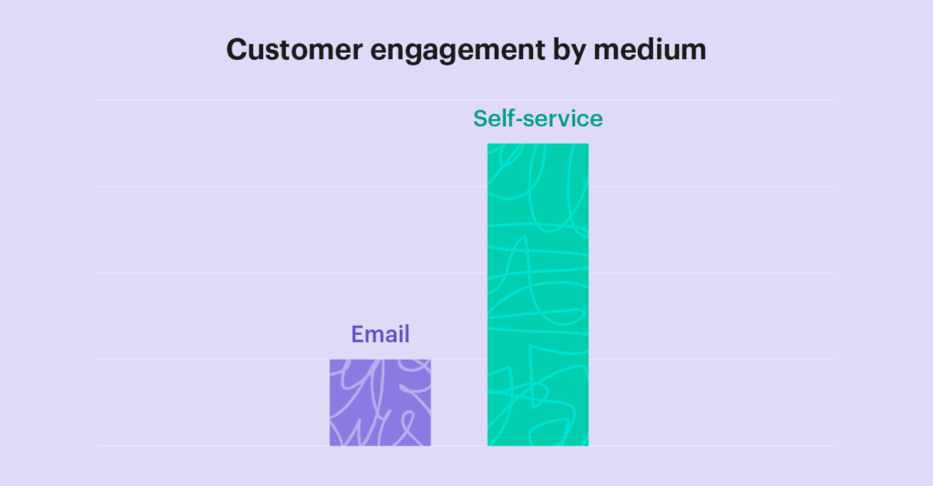 bar graph comparing email vs. self service