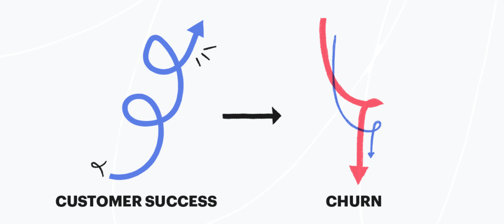 Customer success inversely correlates to churn