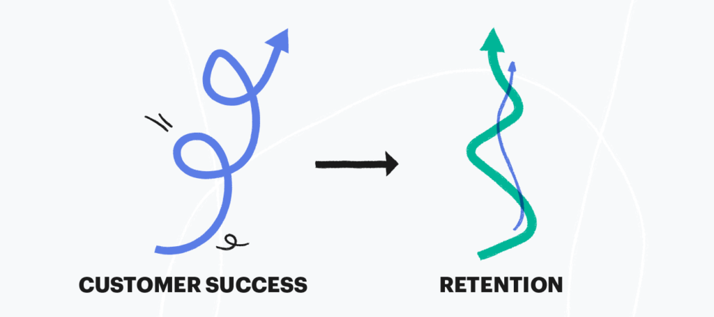 Customer success directly correlates to retention