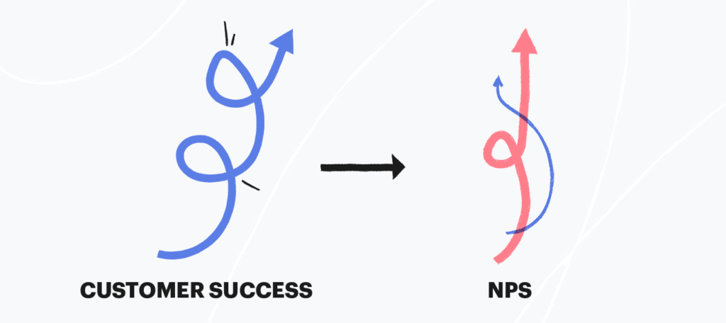 Customer success directly correlates to NPS