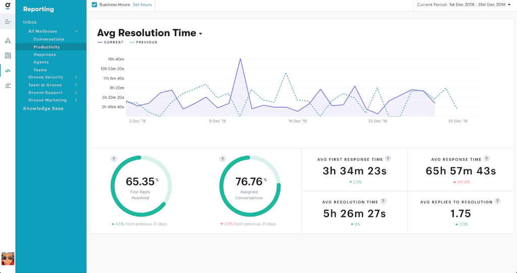 Groove's reporting dashboard for customer success metrics