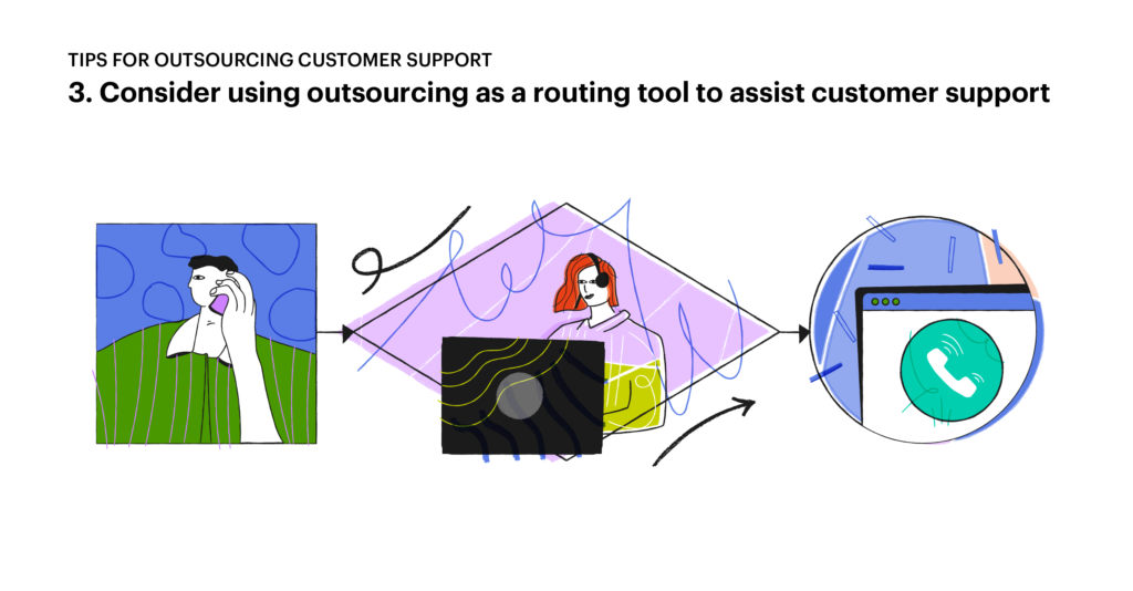 Tips for outsourcing customer service: 3. Use outsourcing as a routing tool to assist your internal team