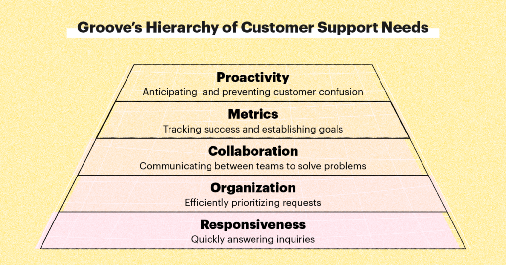 Groove's hierarchy of customer support needs. Responsiveness, organization, collaboration, metrics, and proactivity.