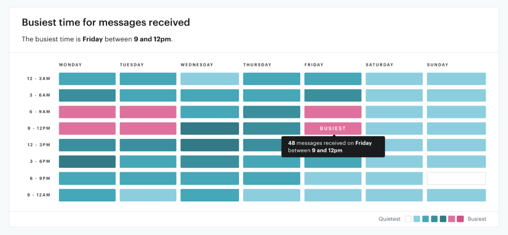 Groove's shared inbox includes a report for busiest times.