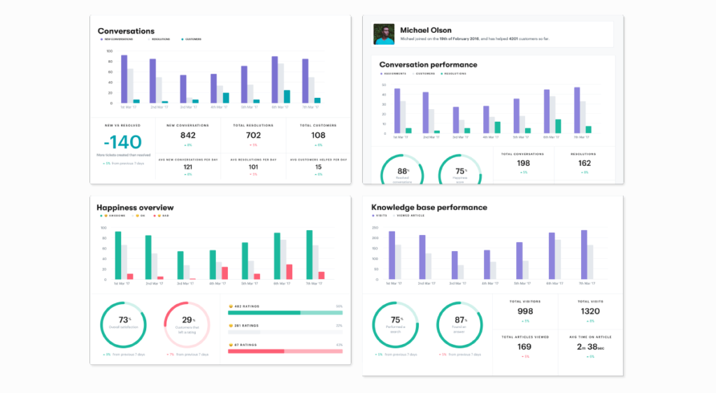Groove reports dashboard