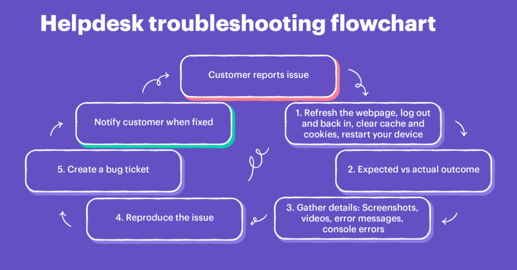 helpdesk troubleshooting flowchart