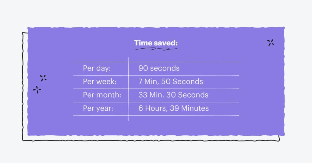 Time saved: Per day: 90 seconds Per week: 7 Min, 50 Seconds Per month: 33 Min, 30 Seconds Per year: 6 Hours, 39 Minutes