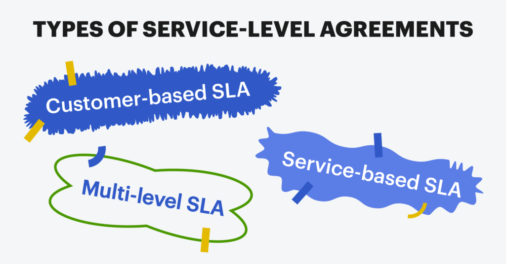 Types of service level agreements: Customer-based SLA. Service-based SLA. Multi-level SLA.
