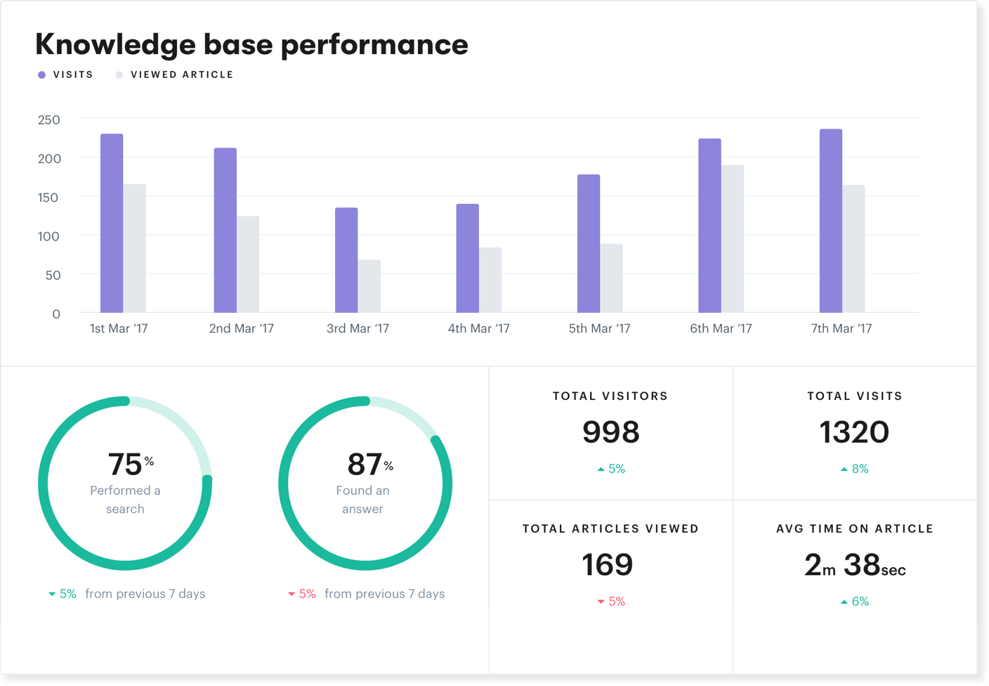 Overview | Groove Knowledge Base Reports